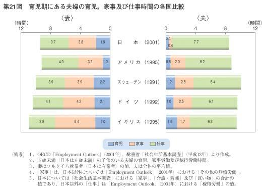 夫婦,育児時間,国別,比較データ