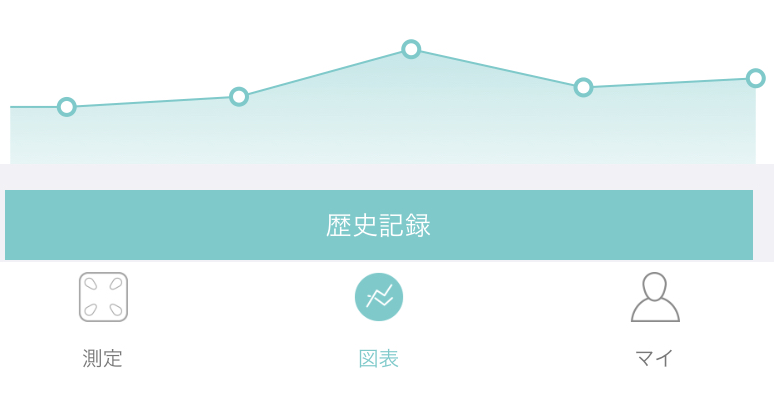 Fitdays 表示がおかしい